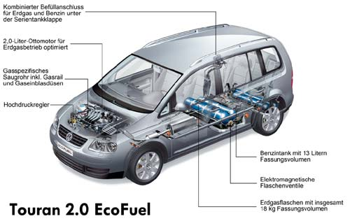 VW Touran EcoFuel technical details, history, photos on ...